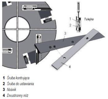 Systemy noży Barke - schemat