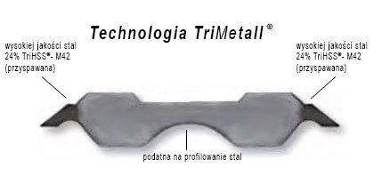 Technologia TriMetall